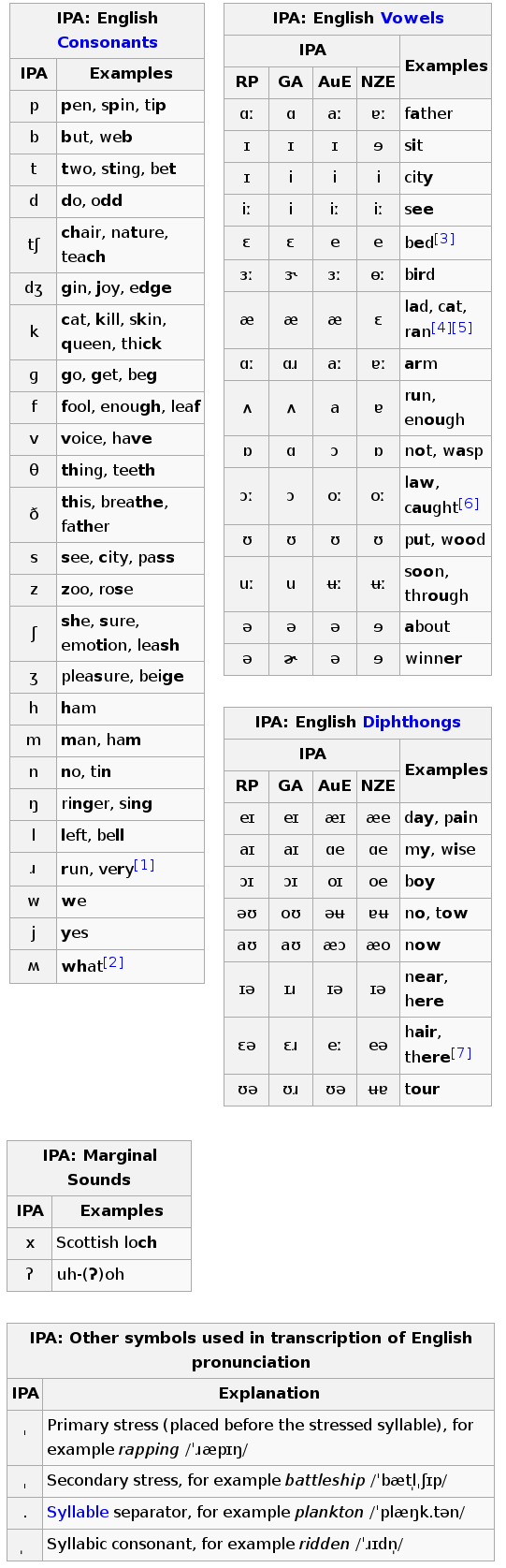Learning To Teach English Phonetics Phonology